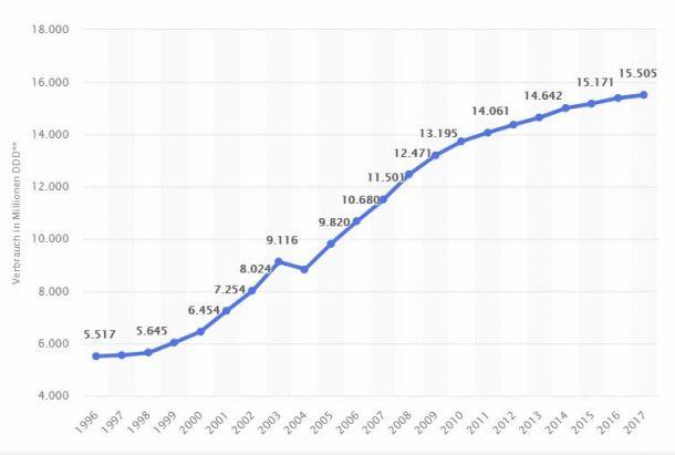 Tagesdosen Blutdrucksenker - Entwicklung 1996 bis 2017