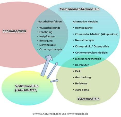 Zusammenhänge zwischen Alternativmedizin, Naturheilkunde und Paramedizin